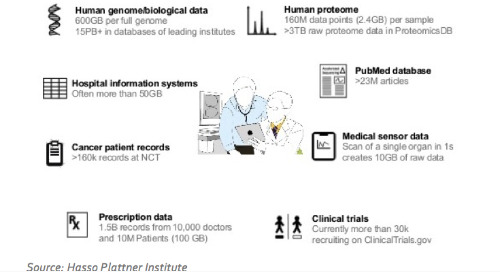 Personalized Medicine, Enabled by the Arriving Tsunami of Clinical Data