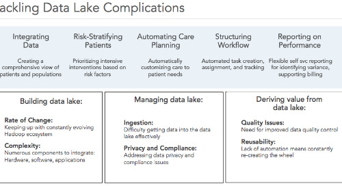 Accountable Care Organizations for Coordinated Care and HIE Framework