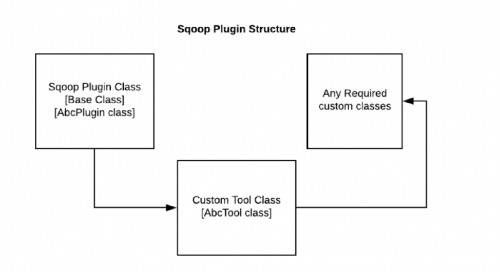 How to Build Your Own Sqoop Plugin