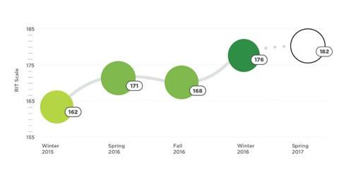 MAP Growth Fact Sheet