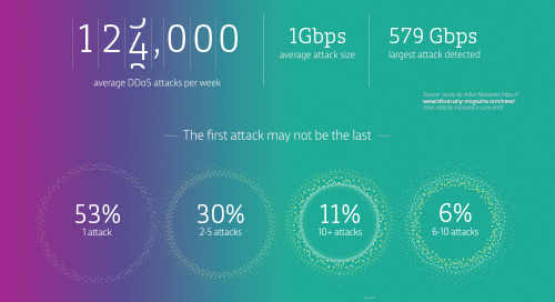 [Infographic] How to protect against DDoS attacks