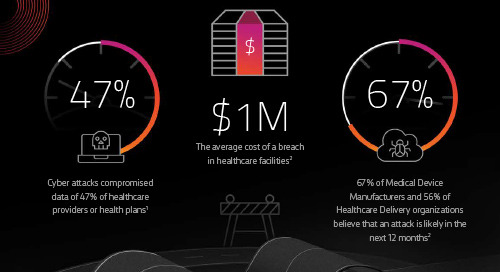 [Infographic] Managed Security smooths the road to the cloud for healthcare orgs