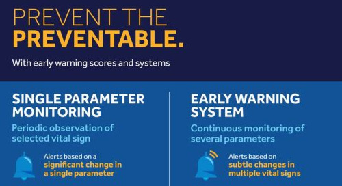 Prevention with Early Warning Scores