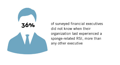 Healthcare Executives' Perceptions and Awareness of RSIs