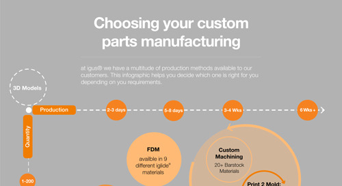Choosing your custom parts manufacturing