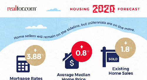 2020 housing market predictions from realtor.com®