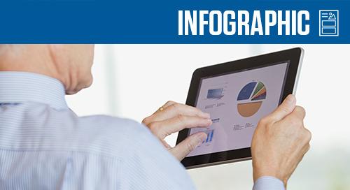 Dealertrack Compliance Infographic