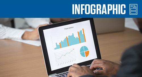 F&I Max Profit Infographic