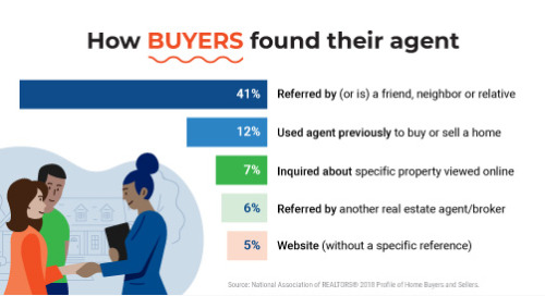 Create opportunities by focusing on your past real estate clients