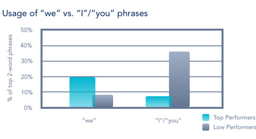 """There's no I in Closer"" - How Top Performing Sales Reps use Language to close More Deals"