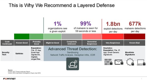Webinar: Enhanced Security Beyond the Gate - Stop the Most Sophisticated Malware