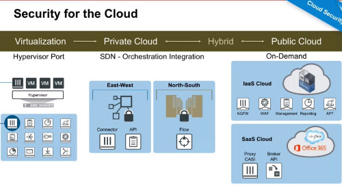 Fortinet Cloud Security Demo
