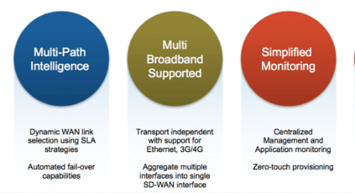 Building an Adaptive and Secure SD-WAN Framework