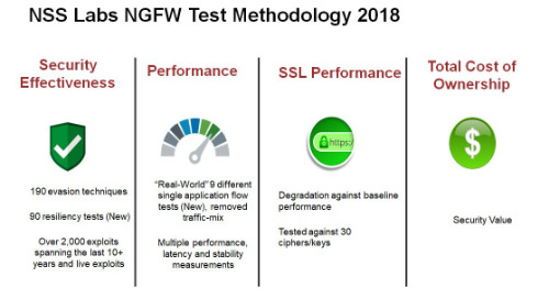 Webinar: NSS Labs and Fortinet: Sweeping the SSL Performance for Cloud Access NGFW