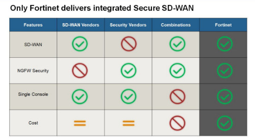 Webinar: The Proven & Premier SD-WAN Choice of Hundreds of Global Enterprises