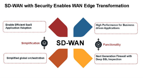 Webinar: Achieve SD-WAN Zen With Complete and Balanced Security