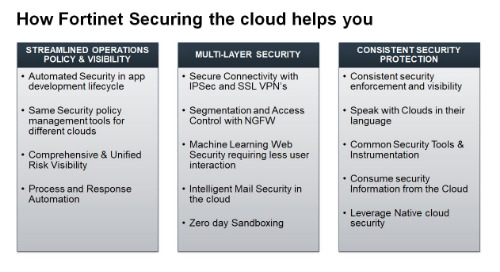 Webinar: Consistent Multi-Cloud Security: Bridging the Gap of Inconsistent Cloud Platforms