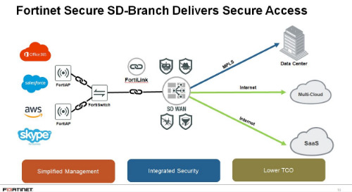 Webinar: In Pursuit of the Comprehensive SD-Branch with Secure SD-WAN