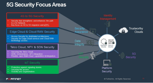 Webinar: Securing the Path to 5G: Market Opportunities, Security Challenges & Solutions