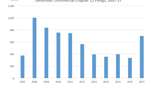 December Commercial Chapter 11 Filings 2007-17
