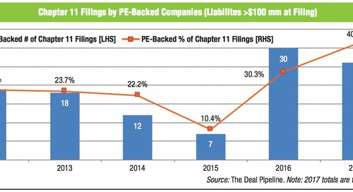 Chapter 11 Filings by PE-Backed Companies from 2012 through September 2017