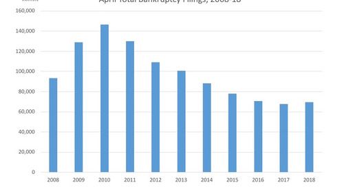 April Total Bankruptcy Filings 2008-18