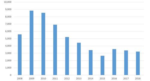 April Commercial Bankruptcy Filings 2008-18