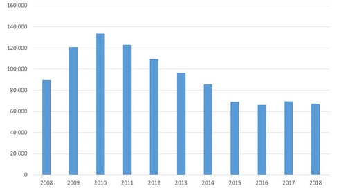 May Total Bankruptcy Filings 2008-18
