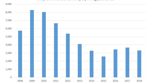 May Commercial Bankruptcy Filings 2008-18