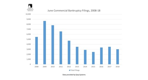 June Commercial Bankruptcy Filings 2008-18