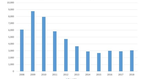 July Commercial Bankruptcy Filings, 2008-18