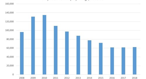 July Total Bankruptcy Filings, 2008-18