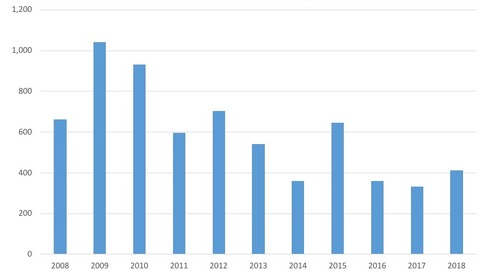 July Commercial Ch. 11 Filings, 2008-18