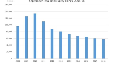 September Total Bankruptcy Filings 2008-18
