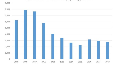 September Commercial Bankruptcy Filings 2008-18