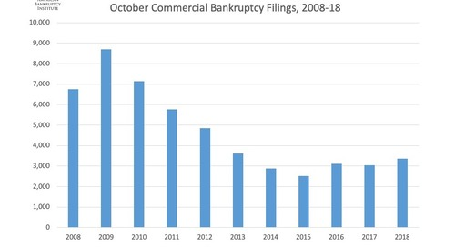 October Commercial Bankruptcy Filings, 2008-18
