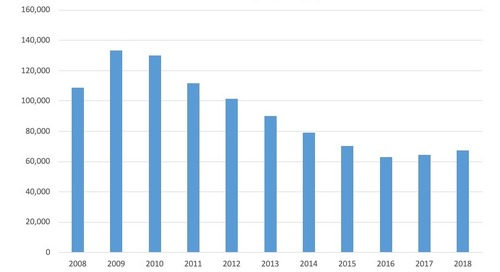 October Total Bankruptcy Filings, 2008-18