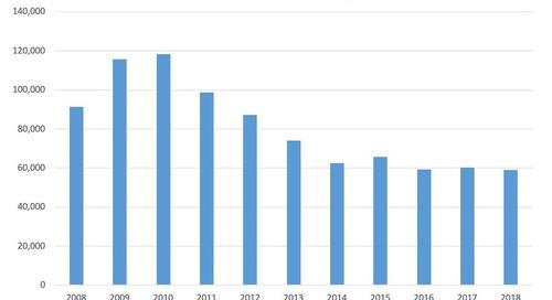 November Total Bankruptcy Filings 2008-18