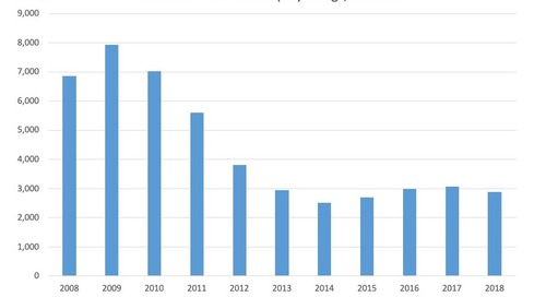 December Total Bankruptcy Filings 2008-18