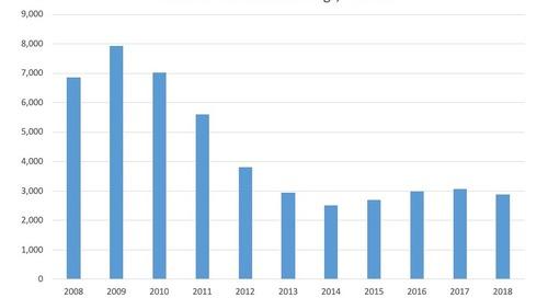 December Commercial Bankruptcy Filings 2008-18