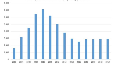 January Commercial Bankruptcy Filings, 2006-19