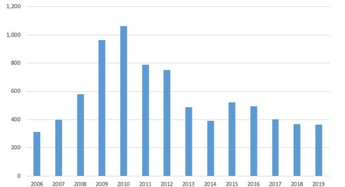 January Commercial Chapter 11 Filings, 2006-19