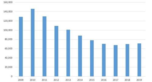 April Total Bankruptcy Filings, 2009-19
