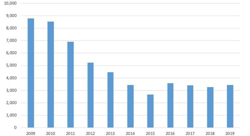 April Commercial Bankruptcy Filings, 2009-19