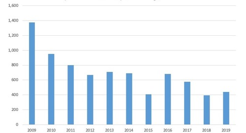 April Commercial Chapter 11 Filings, 2009-19