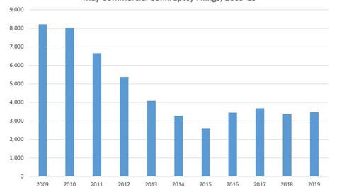 May Commercial Bankruptcy Filings, 2009-19