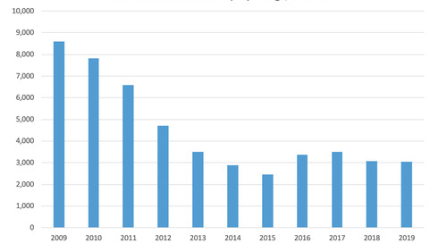 June Commercial Bankruptcy Filings 2009-19