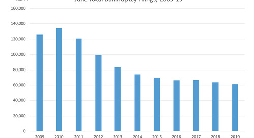 June Total Bankruptcy Filings 2009-19
