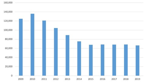August Total Bankruptcy Filings 2009-19