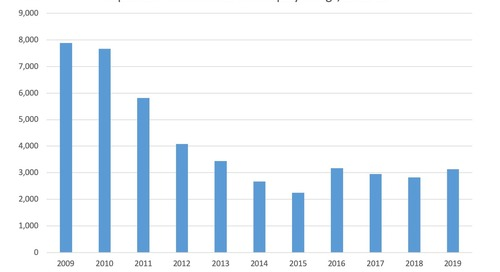 September Commercial Bankruptcy Filings 2009-19
